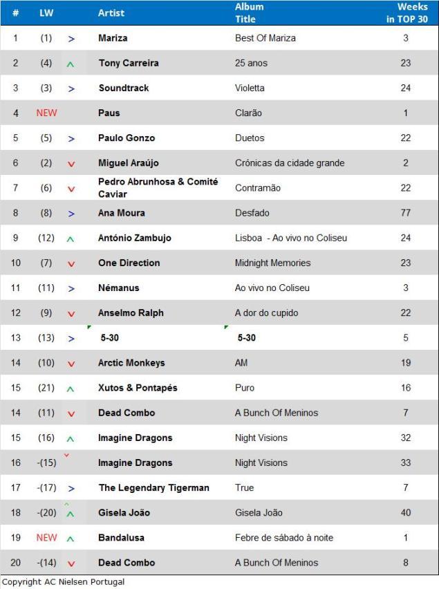 Album-Charts-April-2014