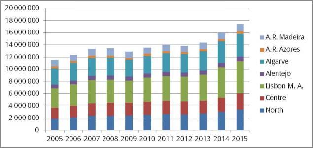 Übersicht zur Zahl der touristischen Besucher in Portugal 2005 - 2015 | Quelle: INE