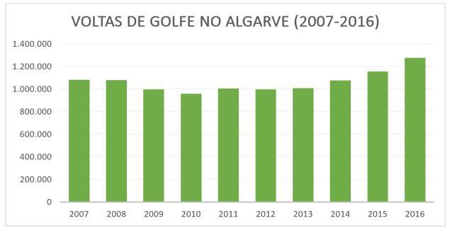 golfrunden-algarve-2007-bis-2016