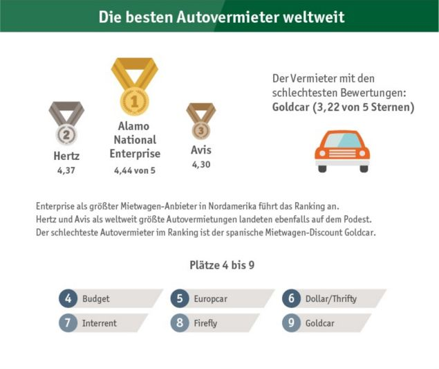 Billiger Mietwagen Ranking