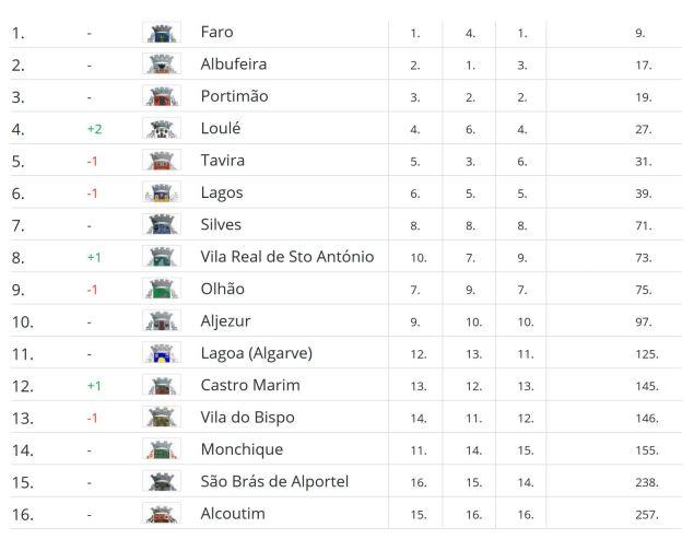 Bloom Regional Ranking Algarve