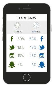 Infografik Social Media Algarve-Touristen